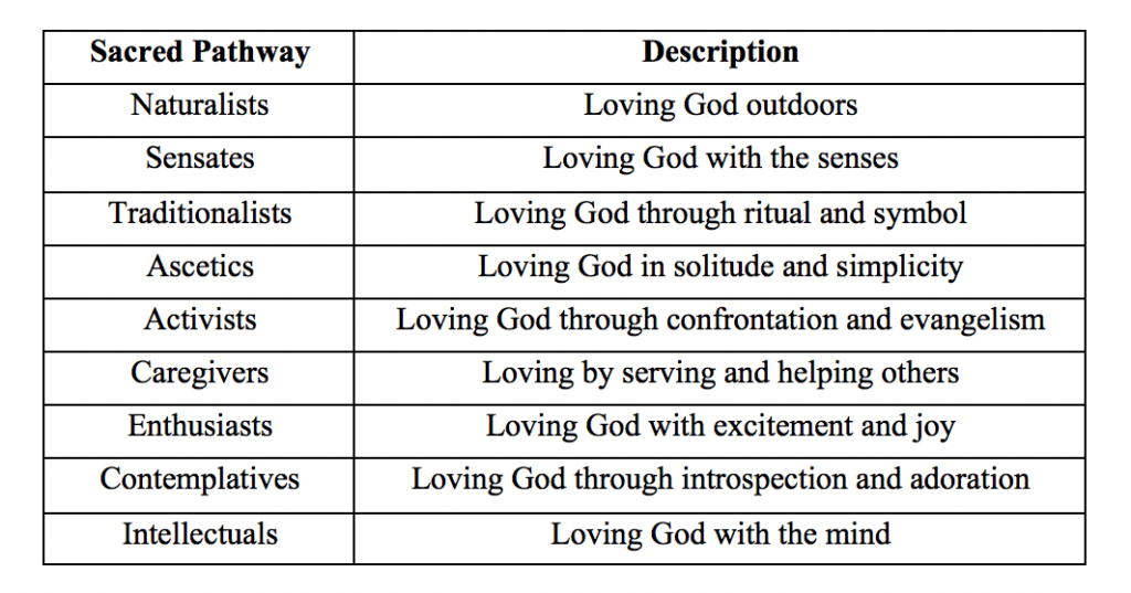 Nine Sacred Pathways by Gary Thomas